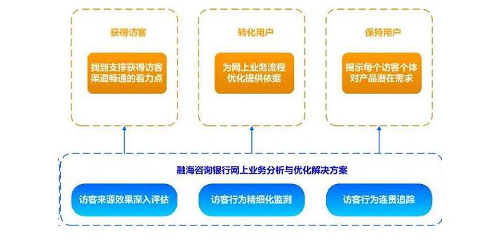 银行网上业务分析与优化解决方案